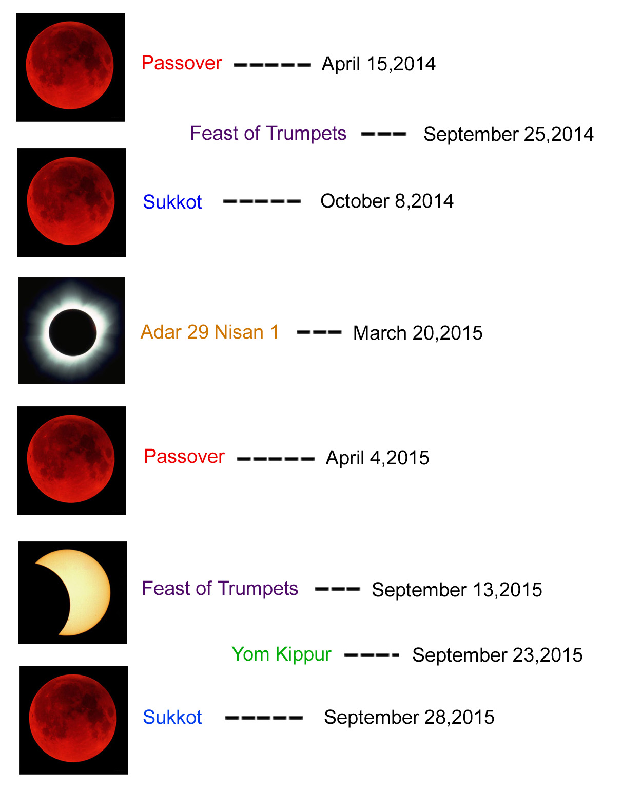 The Blood Moon Tetrad of 2014 - 2015